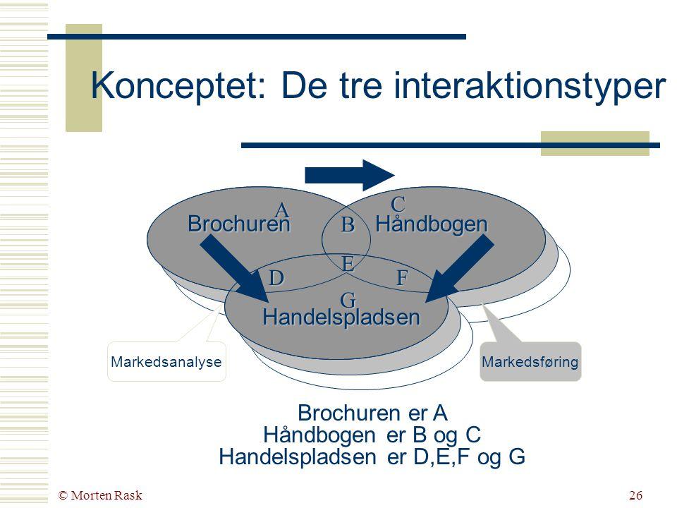 © Morten Rask25 Web Marketing Strategier BrochurenHåndbogenHandelspladsen Interaktions- intensitet LavMellemHøj Handling InformeringVejledning Produktet gøres tilgængelig Forventning Kunder tilegner sig information Stigende kundetilfredshed Kunderne bruger produktet Resultat Stigning i virksomhedens synlighed Virksomheden er ikke langt væk Markedsmulig- hederne er ikke afhængige af geografi