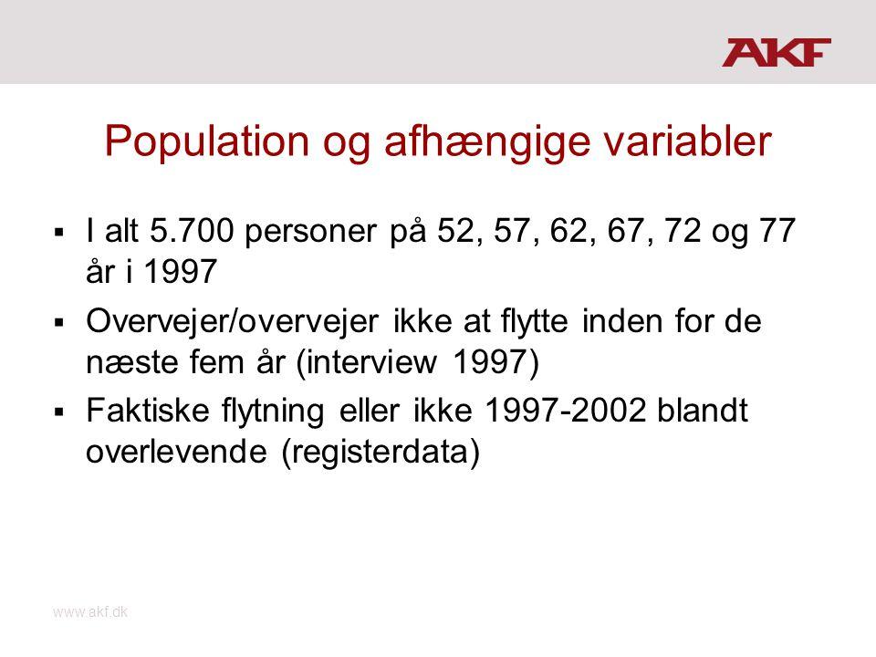 www.akf.dk Population og afhængige variabler  I alt 5.700 personer på 52, 57, 62, 67, 72 og 77 år i 1997  Overvejer/overvejer ikke at flytte inden for de næste fem år (interview 1997)  Faktiske flytning eller ikke 1997-2002 blandt overlevende (registerdata)