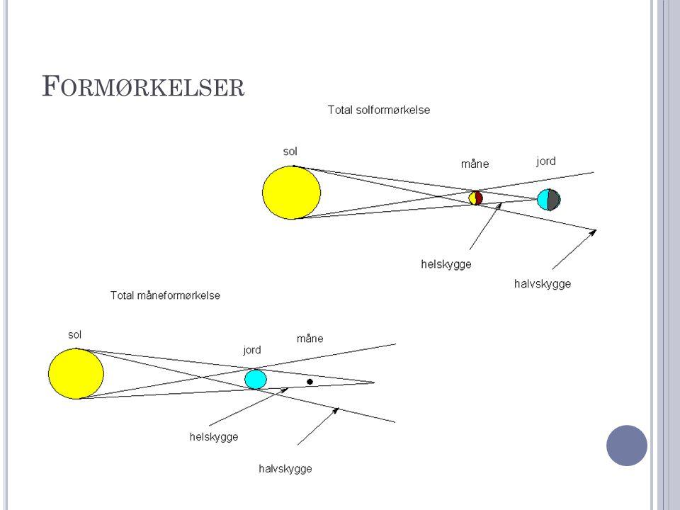 P LANETERNE Merkur – 4878 km fast (jernkerne, silikat skorpe) 0 måner Venus – 12100 km fast 0 måner Jorden – 12756 km fast 1 måne Mars – 6774 km fast 2 måner Jupiter – 1438000 km gas 63 (kendte) måner Saturn – 120000 km gas + ringsystem ca.