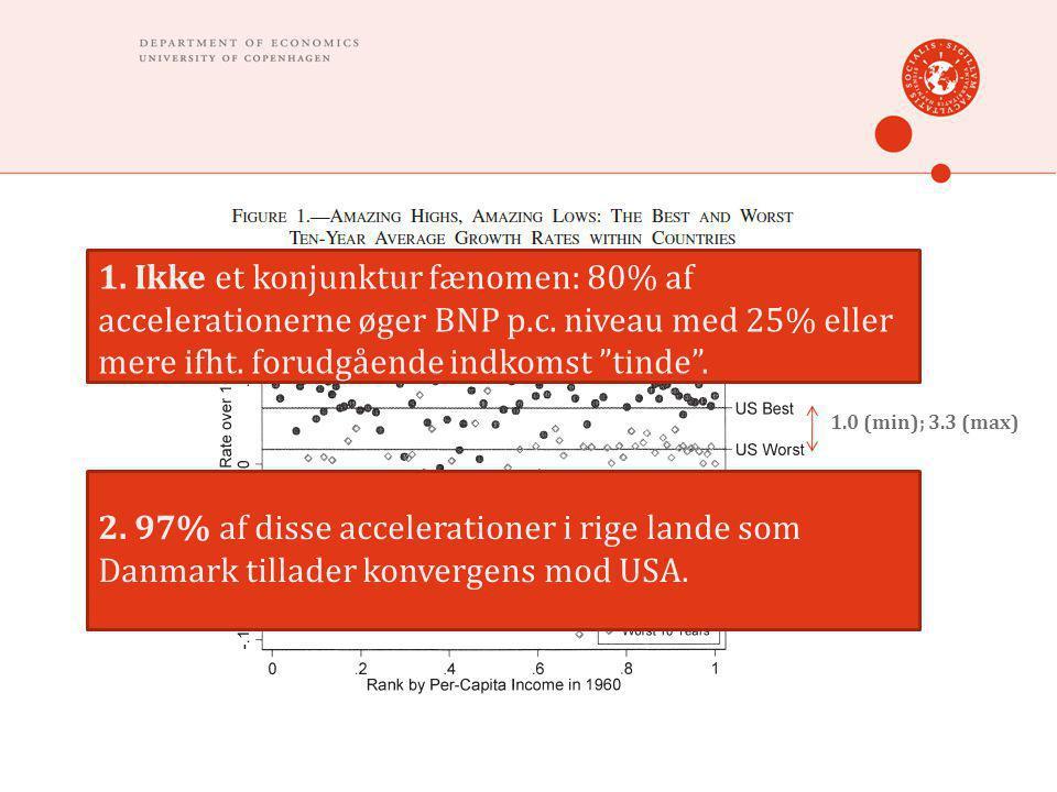 1.0 (min); 3.3 (max) 1. Ikke et konjunktur fænomen: 80% af accelerationerne øger BNP p.c.