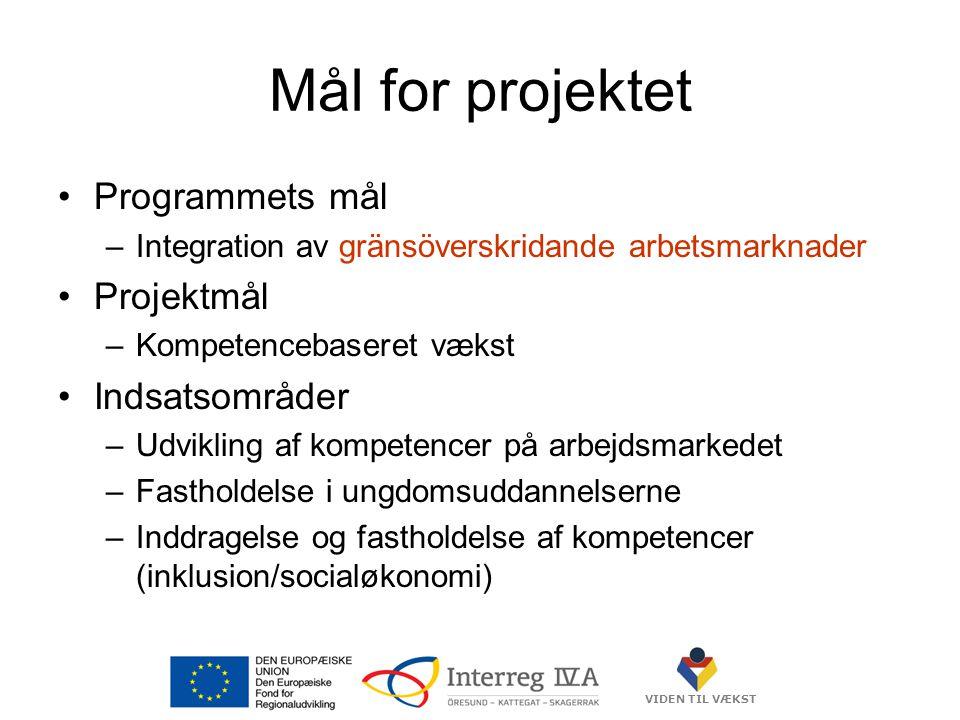 VIDEN TIL VÆKST Mål for projektet •Programmets mål –Integration av gränsöverskridande arbetsmarknader •Projektmål –Kompetencebaseret vækst •Indsatsområder –Udvikling af kompetencer på arbejdsmarkedet –Fastholdelse i ungdomsuddannelserne –Inddragelse og fastholdelse af kompetencer (inklusion/socialøkonomi)