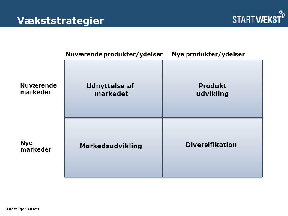 Vækststrategier Kilde: Igor Ansoff Nuværende produkter/ydelserNye produkter/ydelser Nuværende markeder Nye markeder Udnyttelse af markedet Diversifikation Markedsudvikling Produkt udvikling