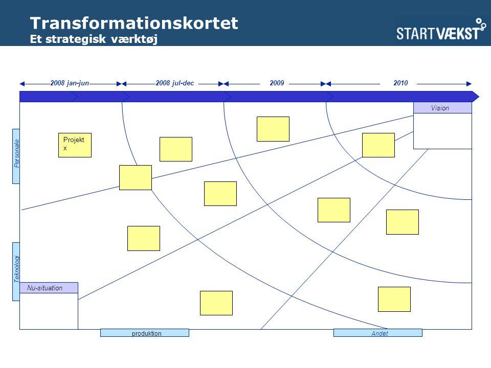 Transformationskortet Et strategisk værktøj Year n+3 Is Summary Year n+1Year n Be Summary STREAM Z STREAM Y STREAM X FIN.