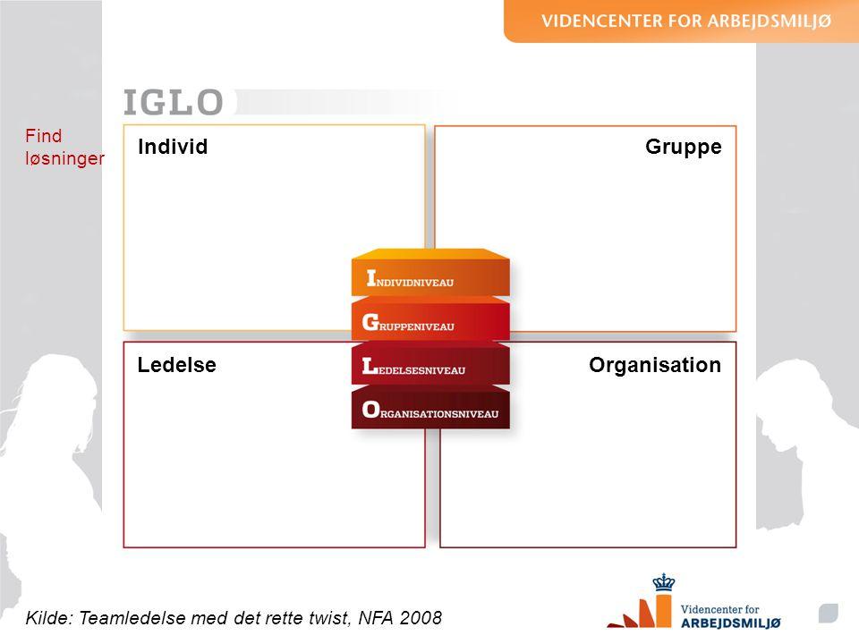 IndividGruppe OrganisationLedelse Kilde: Teamledelse med det rette twist, NFA 2008 Find løsninger