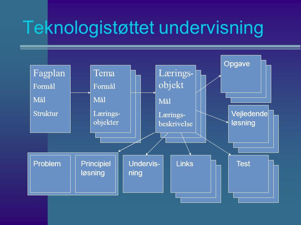 Teknologistøttet undervisning Tema Formål Mål Lærings- objekter Lærings- objekt Mål Lærings- beskrivelse Principiel løsning Problem Opgave Vejledende løsning Test Fagplan Formål Mål Struktur Undervis- ning Links