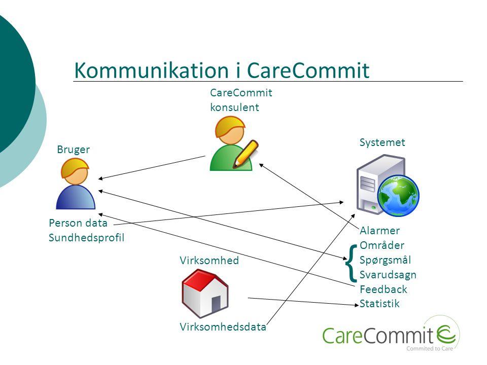 { Systemet Alarmer Områder Spørgsmål Svarudsagn Feedback Statistik Bruger Person data Sundhedsprofil CareCommit konsulent Virksomhed Virksomhedsdata Kommunikation i CareCommit