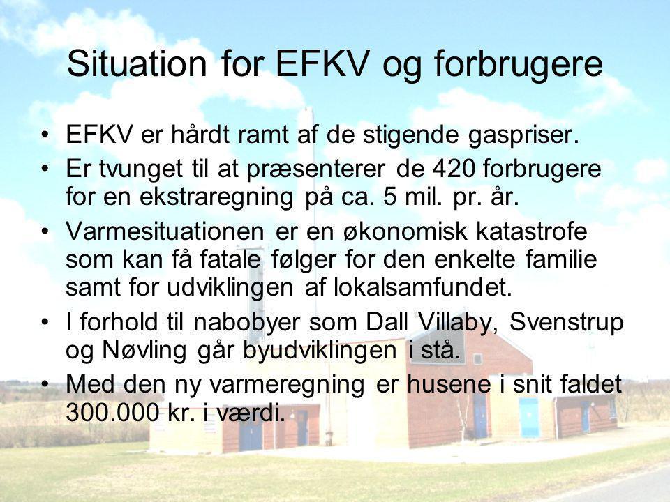 Situation for EFKV og forbrugere •EFKV er hårdt ramt af de stigende gaspriser.