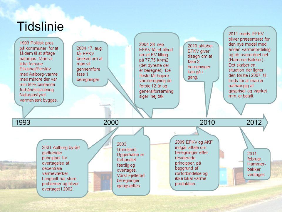 1993 2000 2010 2012 Tidslinie 1993 Politisk pres på kommuner, for at få dem til at aftage naturgas.