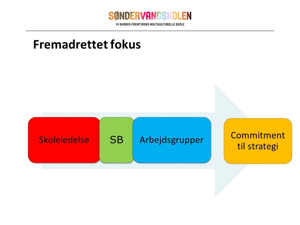 Fremadrettet fokus Skoleledelse SB Arbejdsgrupper Commitment til strategi