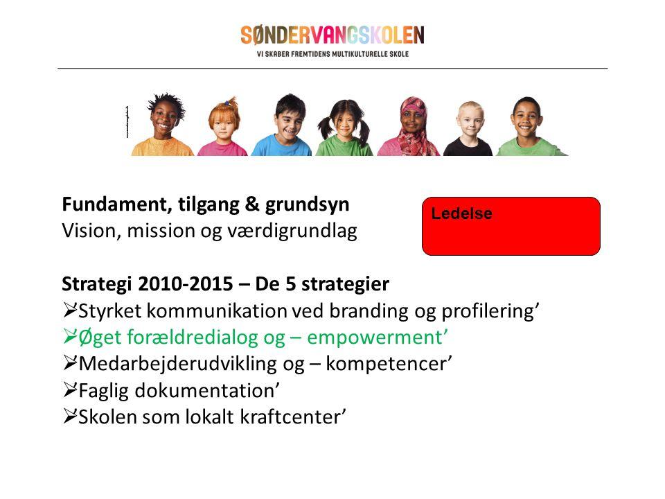 Fundament, tilgang & grundsyn Vision, mission og værdigrundlag Strategi 2010-2015 – De 5 strategier  'Styrket kommunikation ved branding og profilering'  'Øget forældredialog og – empowerment'  'Medarbejderudvikling og – kompetencer'  'Faglig dokumentation'  'Skolen som lokalt kraftcenter' Ledelse