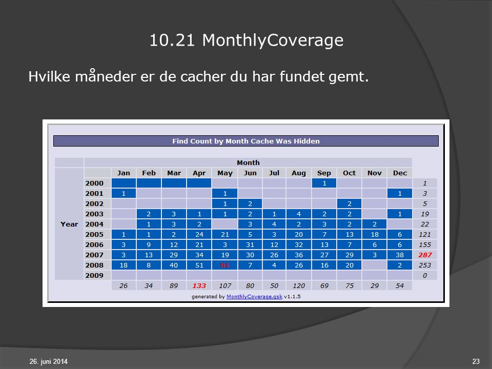 26. juni 201423 10.21 MonthlyCoverage Hvilke måneder er de cacher du har fundet gemt.
