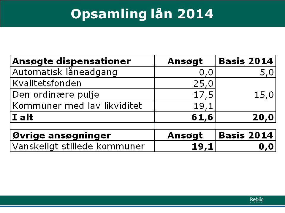 Opsamling lån 2014