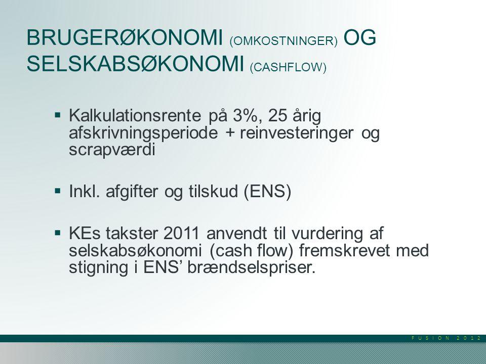 FUSION 2012 BRUGERØKONOMI (OMKOSTNINGER) OG SELSKABSØKONOMI (CASHFLOW)  Kalkulationsrente på 3%, 25 årig afskrivningsperiode + reinvesteringer og scrapværdi  Inkl.