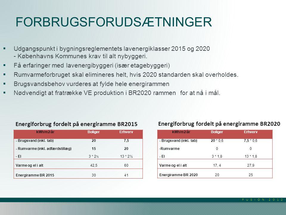 FUSION 2012 FORBRUGSFORUDSÆTNINGER kWh/m2/år BoligerErhverv - Brugsvand (inkl.