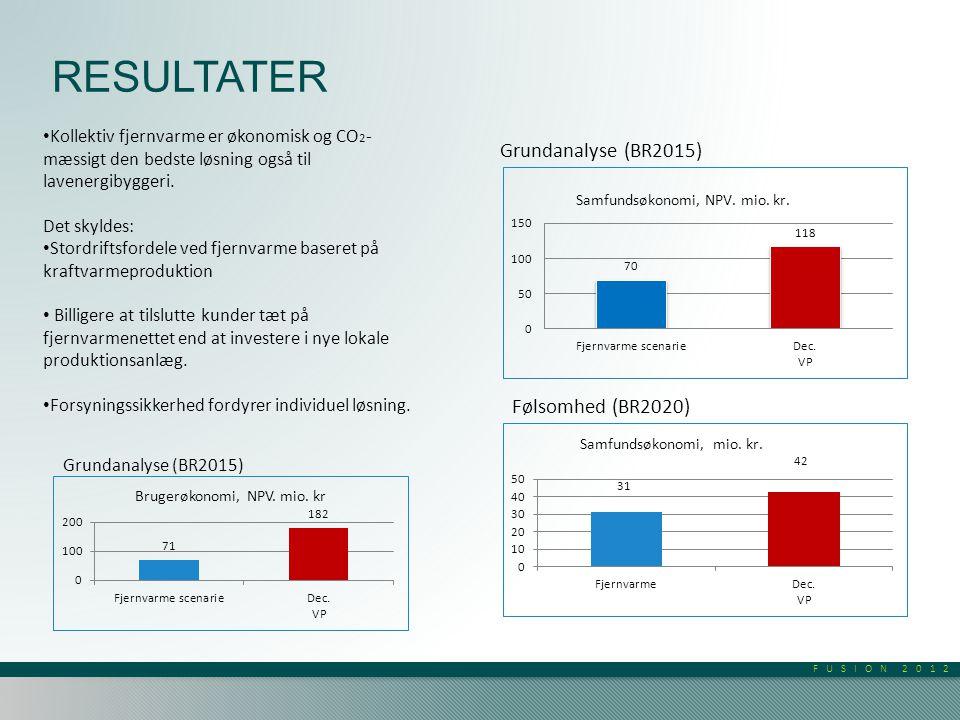 FUSION 2012 RESULTATER • Kollektiv fjernvarme er økonomisk og CO 2 - mæssigt den bedste løsning også til lavenergibyggeri.