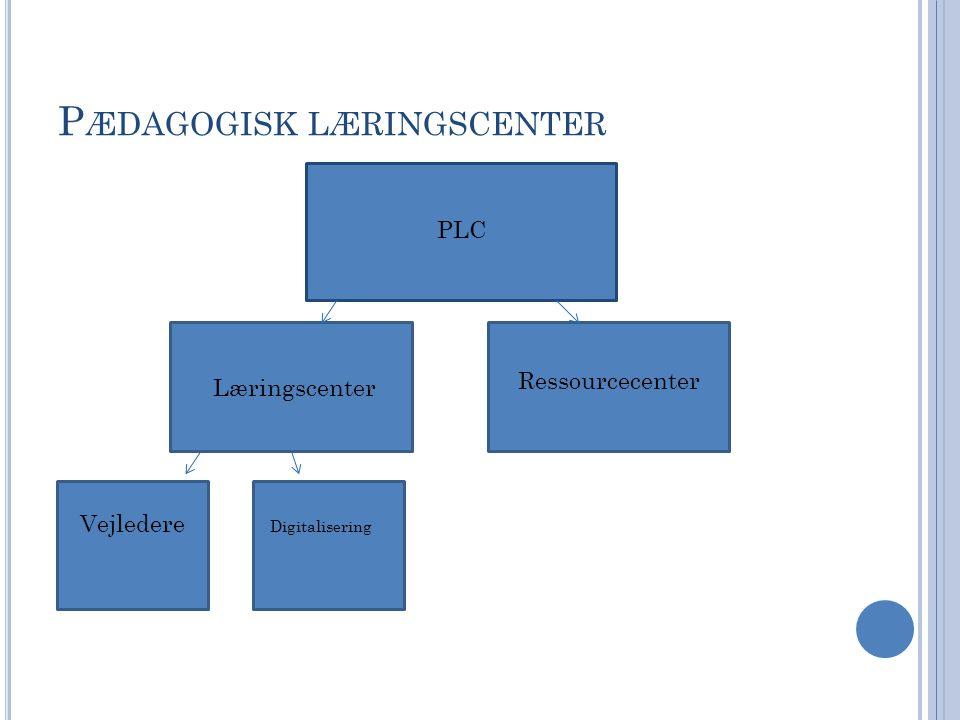 P ÆDAGOGISK LÆRINGSCENTER PLC Læringscenter Ressourcecenter Vejledere Digitalisering