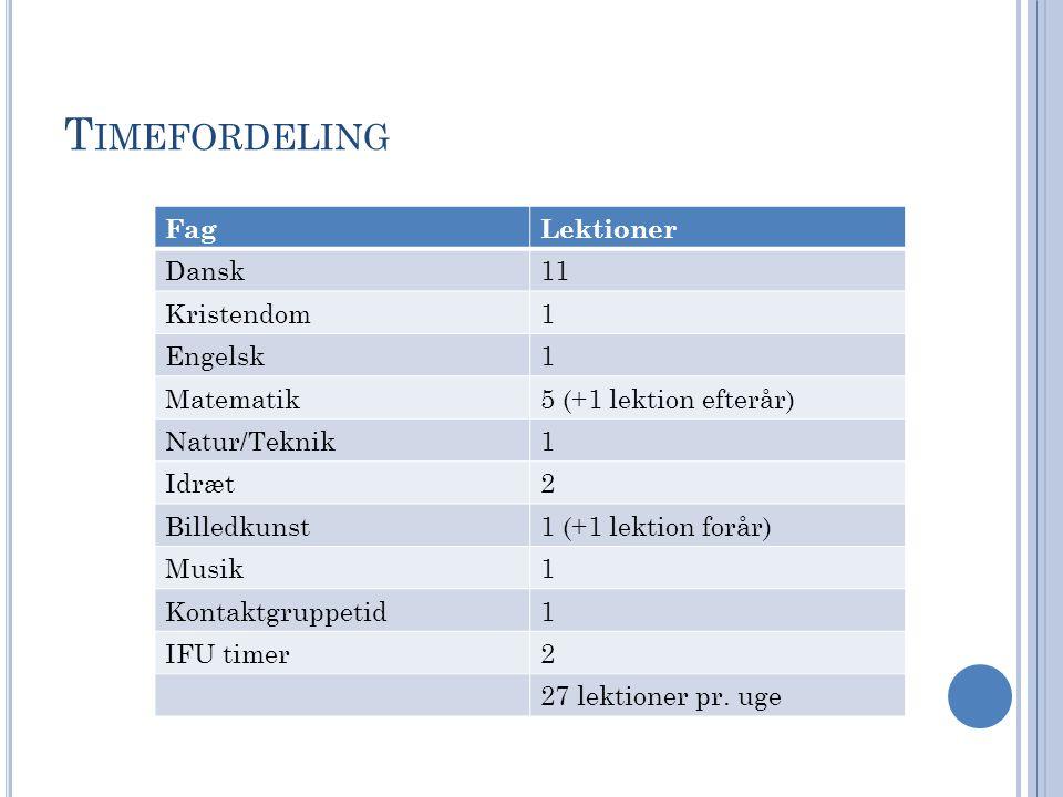 T IMEFORDELING FagLektioner Dansk11 Kristendom1 Engelsk1 Matematik5 (+1 lektion efterår) Natur/Teknik1 Idræt2 Billedkunst1 (+1 lektion forår) Musik1 Kontaktgruppetid1 IFU timer2 27 lektioner pr.
