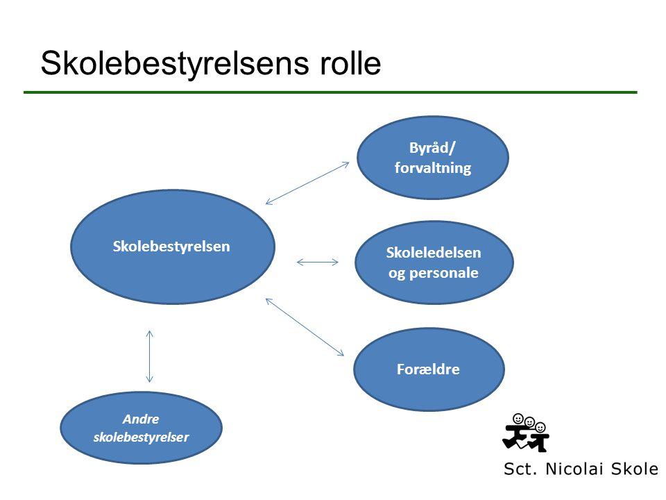 Skolebestyrelsens rolle Skolebestyrelsen Byråd/ forvaltning Skoleledelsen og personale Forældre Andre skolebestyrelser
