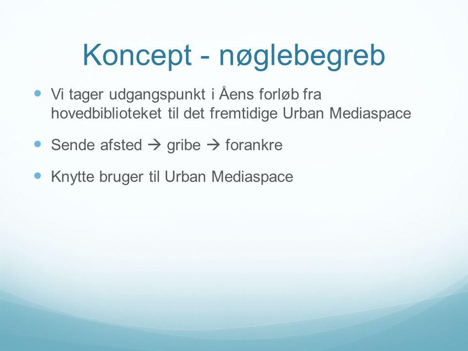 Koncept - nøglebegreb  Vi tager udgangspunkt i Åens forløb fra hovedbiblioteket til det fremtidige Urban Mediaspace  Sende afsted  gribe  forankre  Knytte bruger til Urban Mediaspace