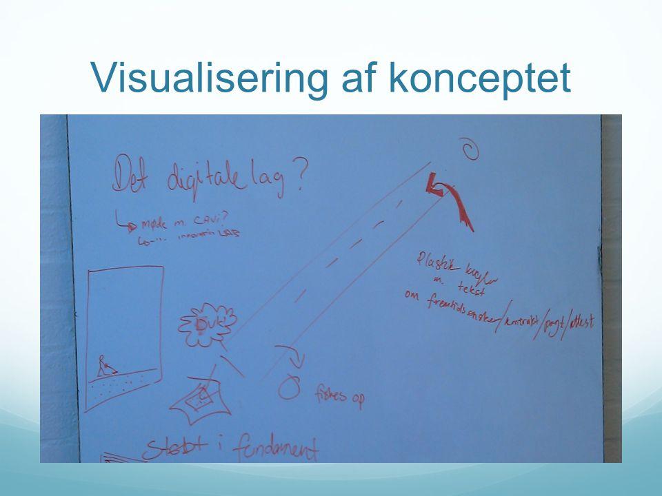 Visualisering af konceptet