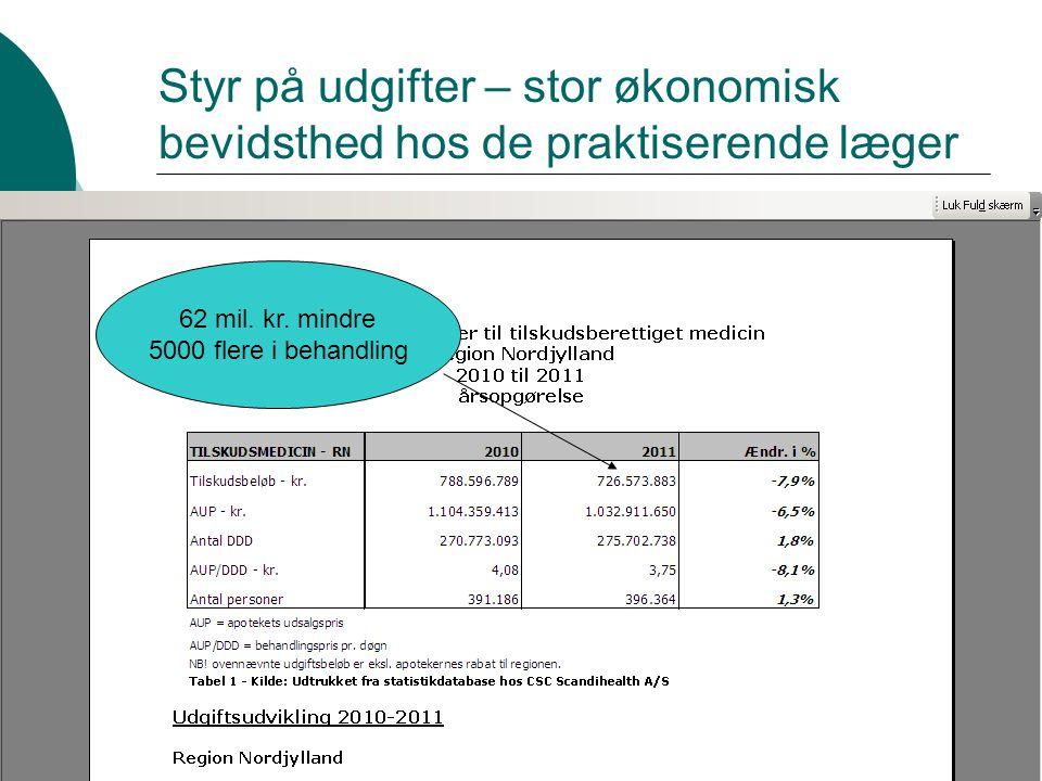Styr på udgifter – stor økonomisk bevidsthed hos de praktiserende læger 62 mil.
