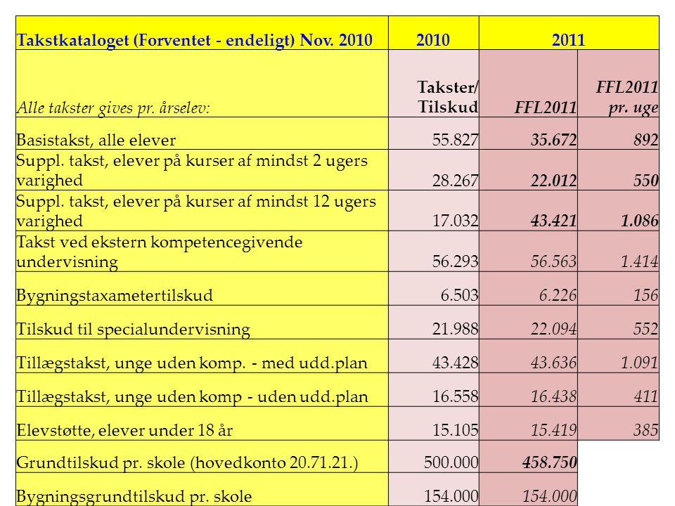 ' •1•1 Takstkataloget (Forventet - endeligt) Nov. 201020102011 Alle takster gives pr.