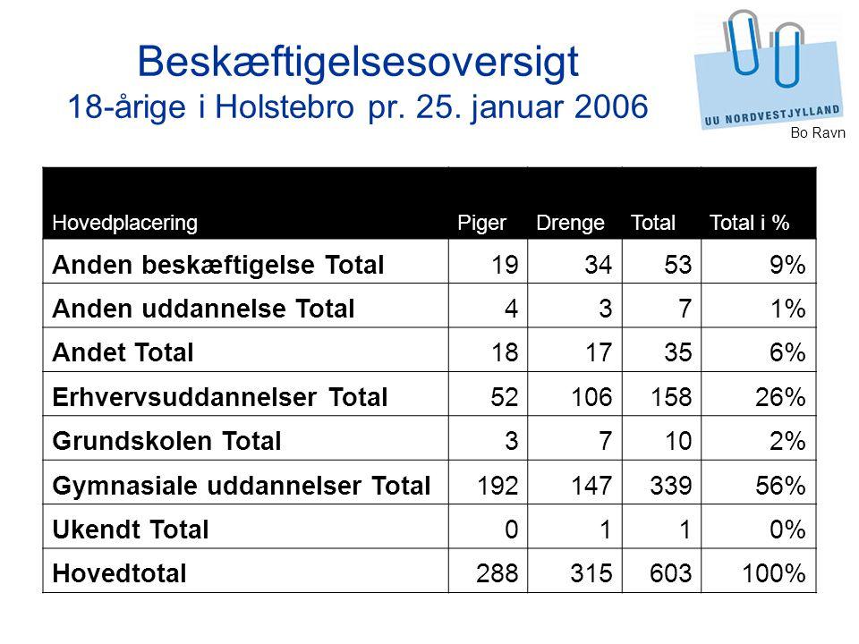 Bo Ravn Beskæftigelsesoversigt 18-årige i Holstebro pr.