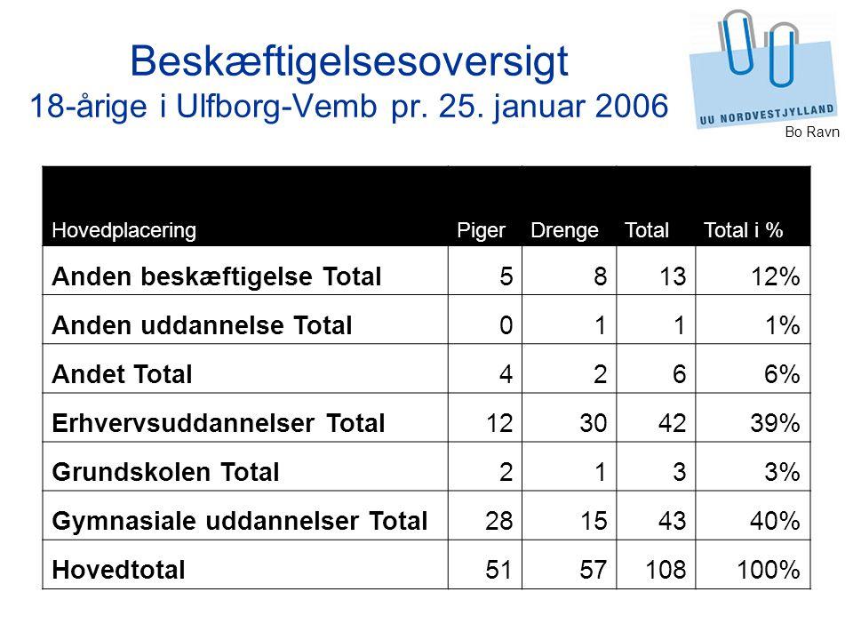 Bo Ravn Beskæftigelsesoversigt 18-årige i Ulfborg-Vemb pr.