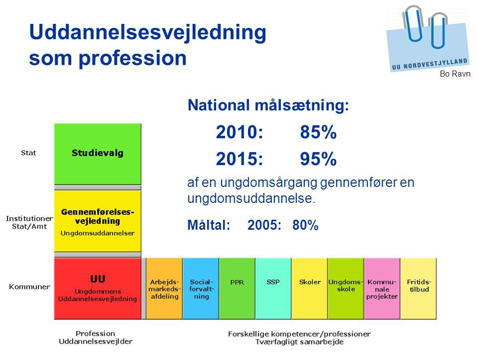 Bo Ravn Uddannelsesvejledning som profession National målsætning: 2010:85% 2015:95% af en ungdomsårgang gennemfører en ungdomsuddannelse.