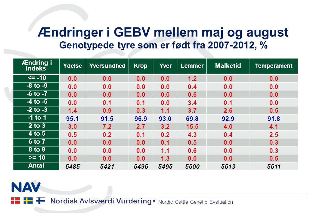 Nordisk Avlsværdi Vurdering • Nordic Cattle Genetic Evaluation Ændringer i GEBV mellem maj og august Genotypede tyre som er født fra 2007-2012, % Ændring i indeks YdelseYversundhedKropYverLemmer Malketid Temperament <= -10 0.0 1.20.0 -8 to -9 0.0 0.40.0 -6 to -7 0.0 0.60.0 -4 to -5 0.00.1 0.03.40.10.0 -2 to -3 1.40.90.31.13.72.60.5 -1 to 1 95.191.596.993.069.892.991.8 2 to 3 3.07.22.73.215.54.04.1 4 to 5 0.50.20.10.24.30.42.5 6 to 7 0.0 0.10.50.00.3 8 to 9 0.0 1.10.60.00.3 >= 10 0.0 1.30.0 0.5 Antal 548554215495 550055135511