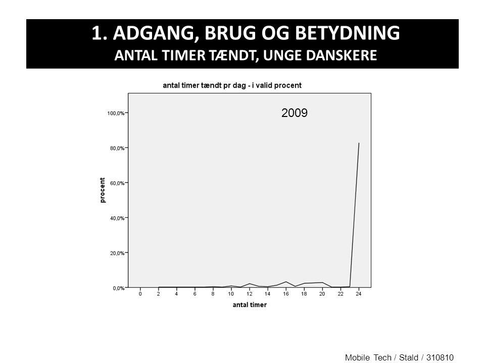 2009 1. ADGANG, BRUG OG BETYDNING ANTAL TIMER TÆNDT, UNGE DANSKERE