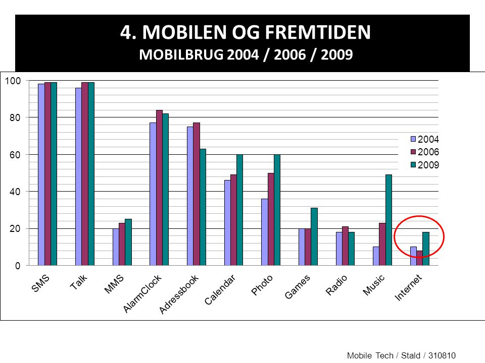 4. MOBILEN OG FREMTIDEN MOBILBRUG 2004 / 2006 / 2009 Mobile Tech / Stald / 310810