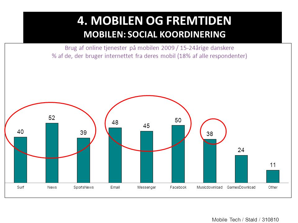 4. MOBILEN OG FREMTIDEN MOBILEN: SOCIAL KOORDINERING Mobile Tech / Stald / 310810