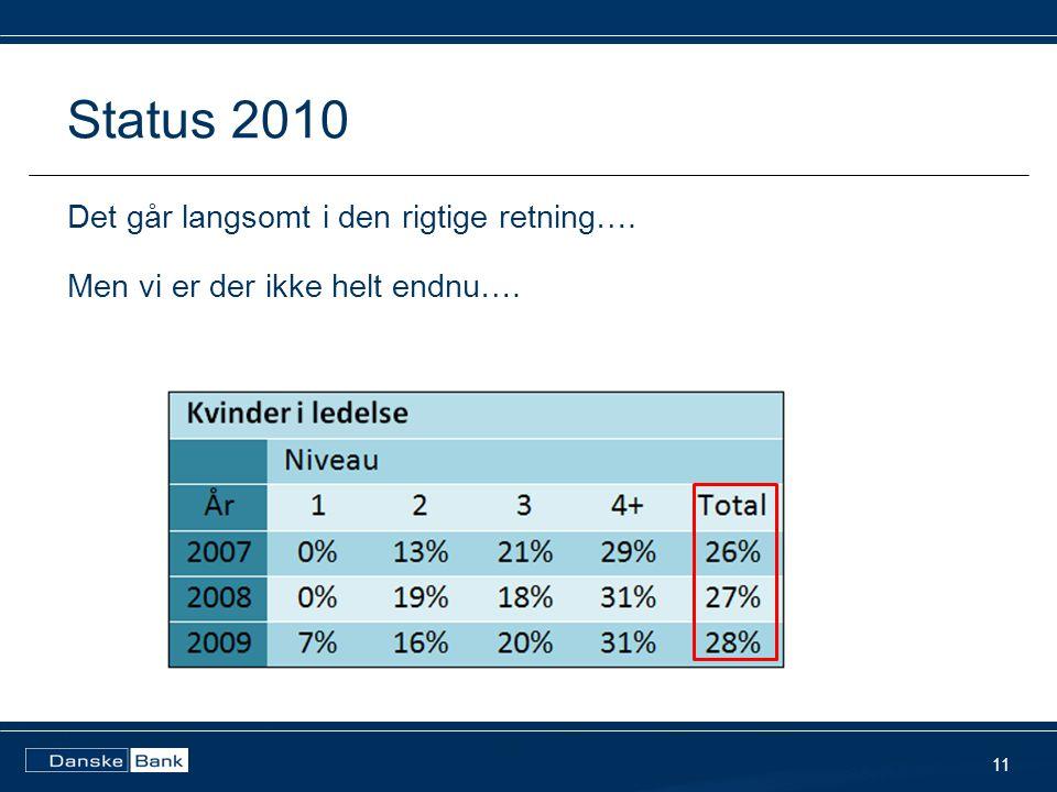 Status 2010 Det går langsomt i den rigtige retning…. Men vi er der ikke helt endnu…. 11