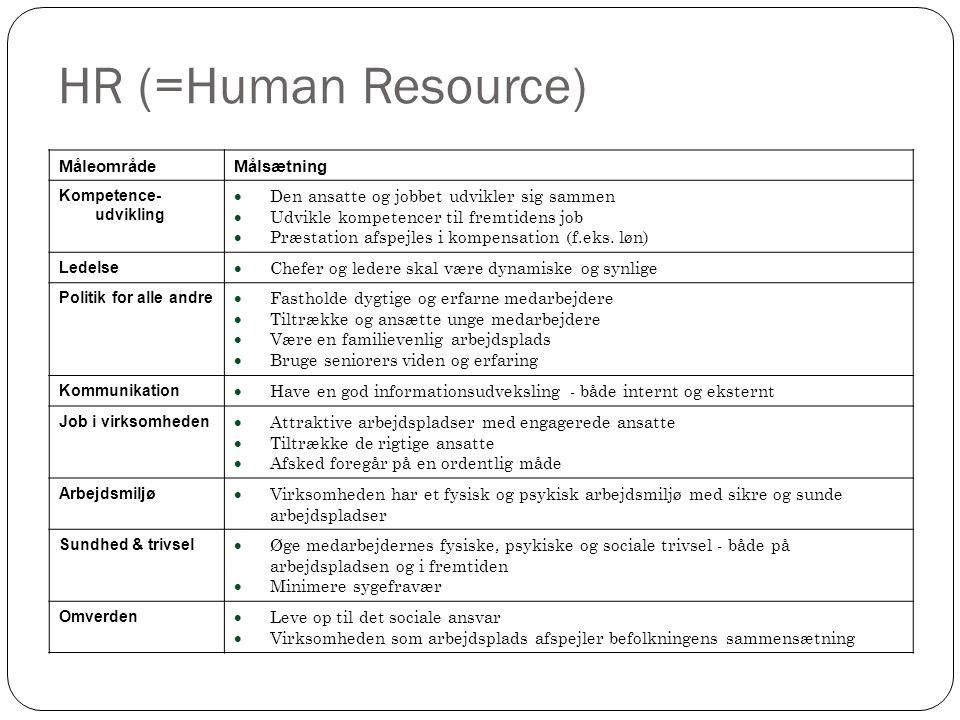 HR (=Human Resource) MåleområdeMålsætning Kompetence- udvikling  Den ansatte og jobbet udvikler sig sammen  Udvikle kompetencer til fremtidens job  Præstation afspejles i kompensation (f.eks.