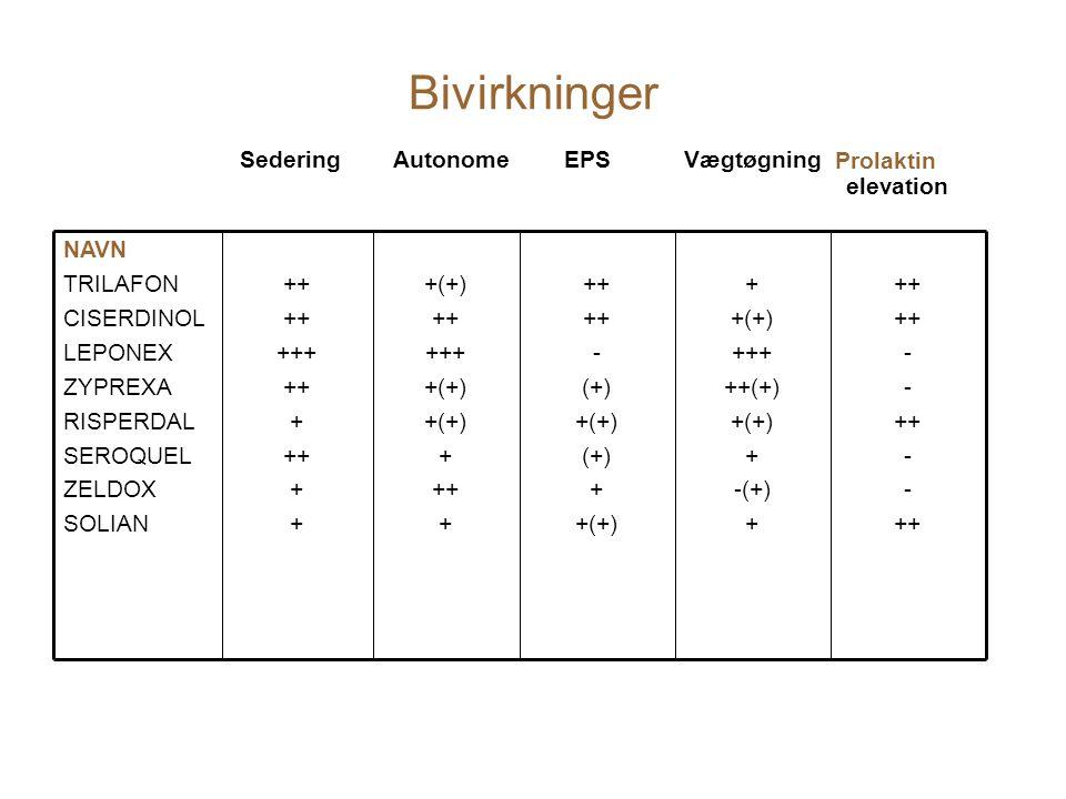 Bivirkninger ++ - ++ - ++ + +(+) +++ ++(+) +(+) + -(+) + ++ - (+) +(+) (+) + +(+) ++ +++ +(+) + ++ + ++ +++ ++ + ++ + NAVN TRILAFON CISERDINOL LEPONEX ZYPREXA RISPERDAL SEROQUEL ZELDOX SOLIAN Sedering Autonome EPS Vægtøgning elevation Prolaktin