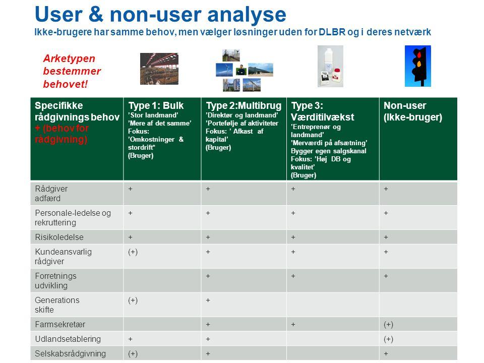 User & non-user analyse Ikke-brugere har samme behov, men vælger løsninger uden for DLBR og i deres netværk Specifikke rådgivnings behov + (behov for rådgivning) Type 1: Bulk 'Stor landmand' 'Mere af det samme' Fokus: 'Omkostninger & stordrift* (Bruger) Type 2:Multibrug 'Direktør og landmand' 'Portefølje af aktiviteter Fokus: ' Afkast af kapital' (Bruger) Type 3: Værditilvækst 'Entreprenør og landmand' 'Merværdi på afsætning' Bygger egen salgskanal Fokus: 'Høj DB og kvalitet' (Bruger) Non-user (Ikke-bruger) Rådgiver adfærd ++++ Personale-ledelse og rekruttering ++++ Risikoledelse++++ Kundeansvarlig rådgiver (+)+++ Forretnings udvikling +++ Generations skifte (+)+ Farmsekretær++(+) Udlandsetablering++(+) Selskabsrådgivning(+)++ Arketypen bestemmer behovet!