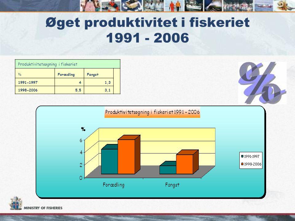 Produktivitetsøgning i fiskeriet % ForædlingFangst 1991-199741,3 1998-20065,53,1 Øget produktivitet i fiskeriet 1991 - 2006