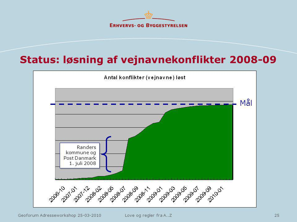 25Geoforum Adresseworkshop 25-03-2010Love og regler fra A..Z Status: løsning af vejnavnekonflikter 2008-09 Mål Randers kommune og Post Danmark 1.