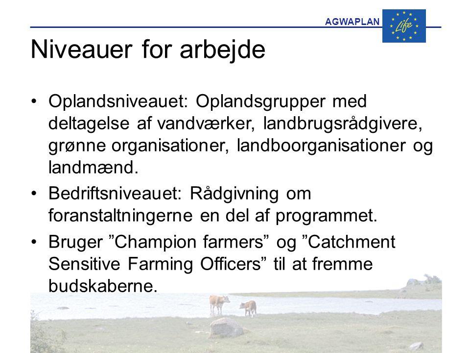 AGWAPLAN Niveauer for arbejde •Oplandsniveauet: Oplandsgrupper med deltagelse af vandværker, landbrugsrådgivere, grønne organisationer, landboorganisationer og landmænd.