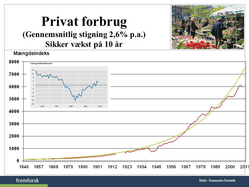 Kilde: Danmarks Statistik Privat forbrug (Gennemsnitlig stigning 2,6% p.a.) Sikker vækst på 10 år Mængdeindeks