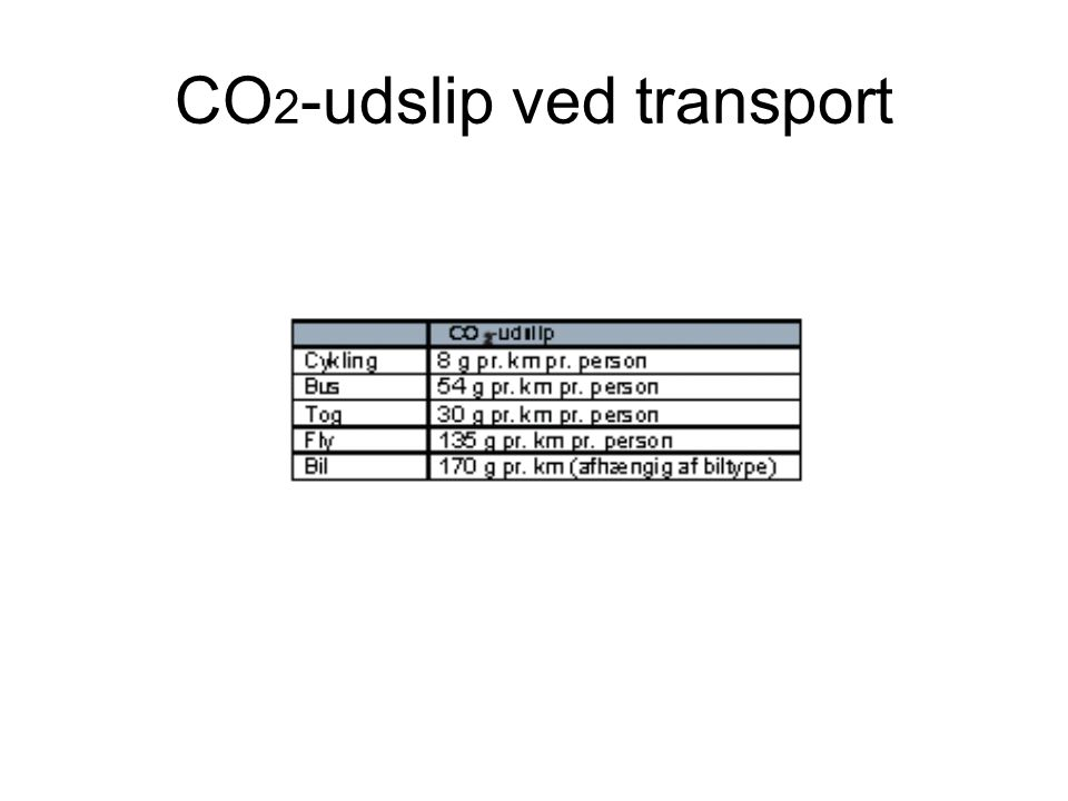 CO 2 -udslip ved transport
