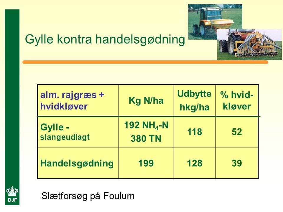 DJF Gylle kontra handelsgødning Slætforsøg på Foulum alm.