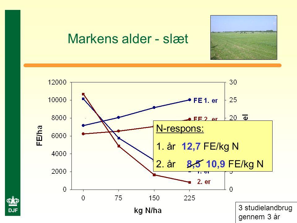 DJF Markens alder - slæt 3 studielandbrug gennem 3 år N-respons: 1.