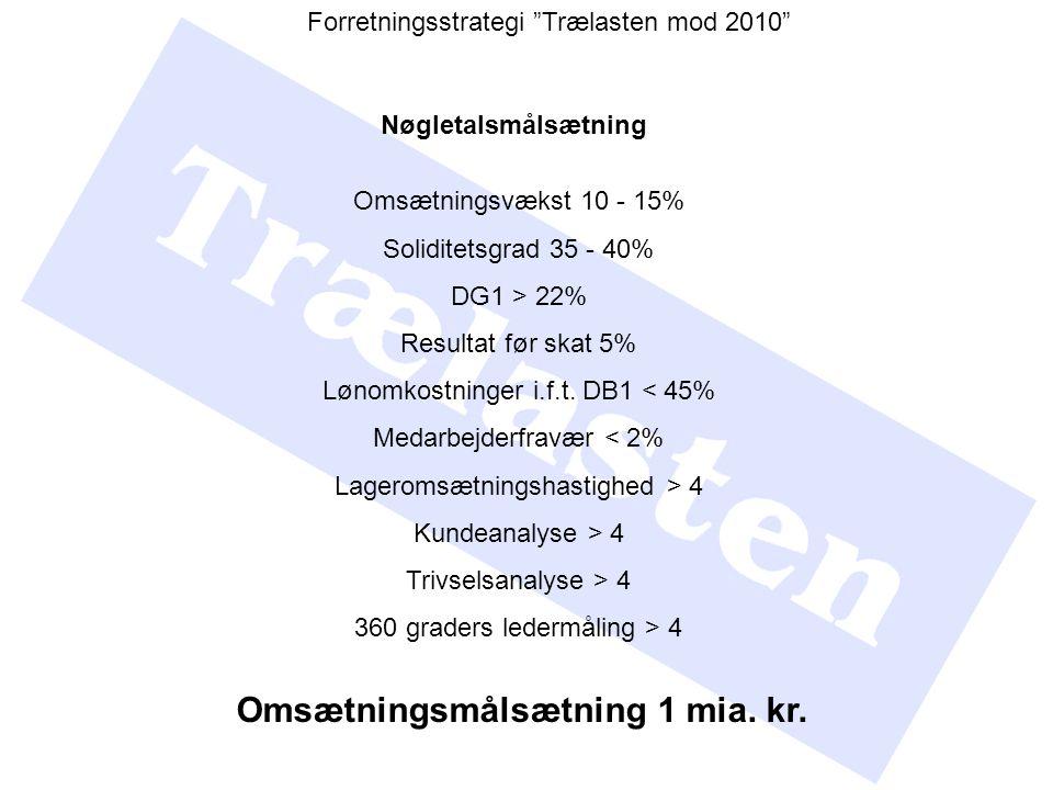 Omsætningsvækst 10 - 15% Soliditetsgrad 35 - 40% DG1 > 22% Resultat før skat 5% Lønomkostninger i.f.t.