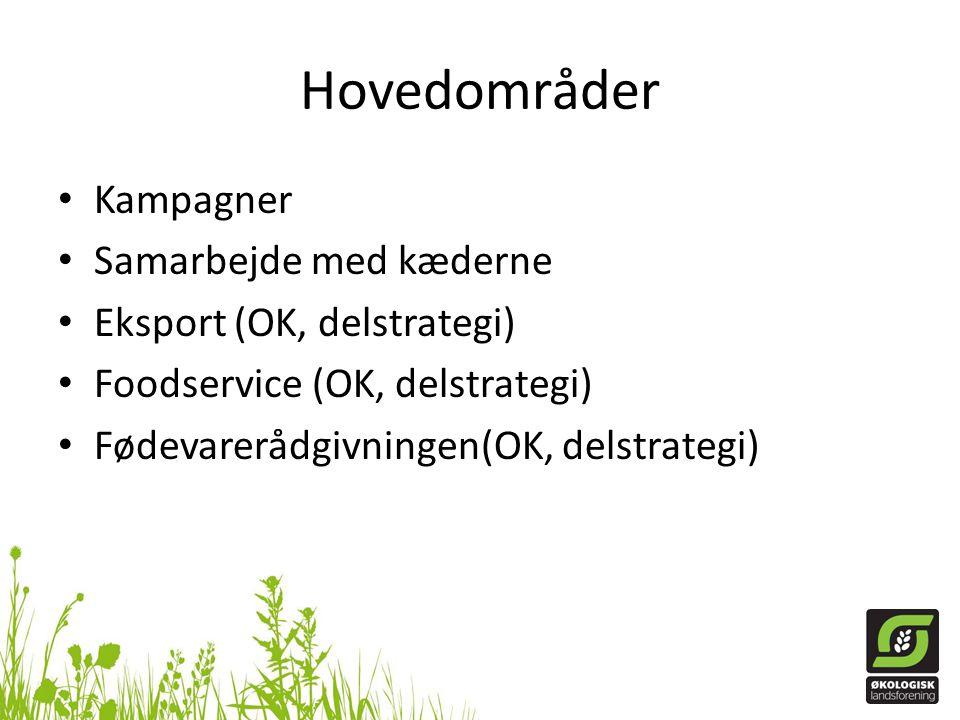 Hovedområder • Kampagner • Samarbejde med kæderne • Eksport (OK, delstrategi) • Foodservice (OK, delstrategi) • Fødevarerådgivningen(OK, delstrategi)