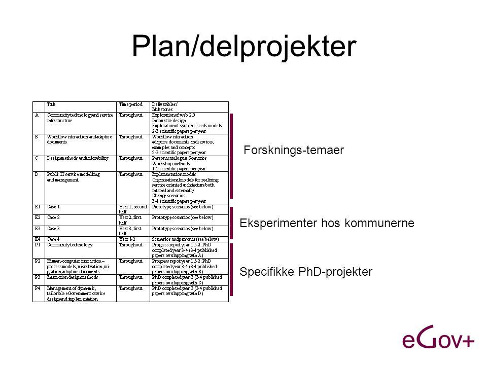Plan/delprojekter Forsknings-temaer Eksperimenter hos kommunerne Specifikke PhD-projekter