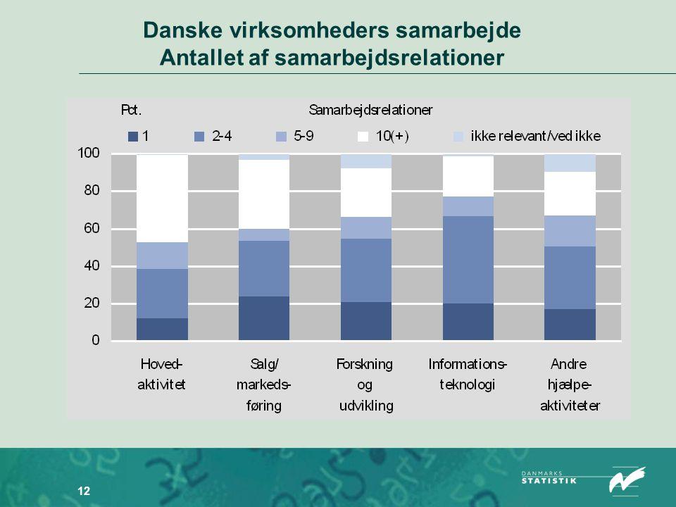 12 Danske virksomheders samarbejde Antallet af samarbejdsrelationer