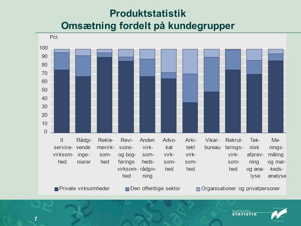 7 Produktstatistik Omsætning fordelt på kundegrupper