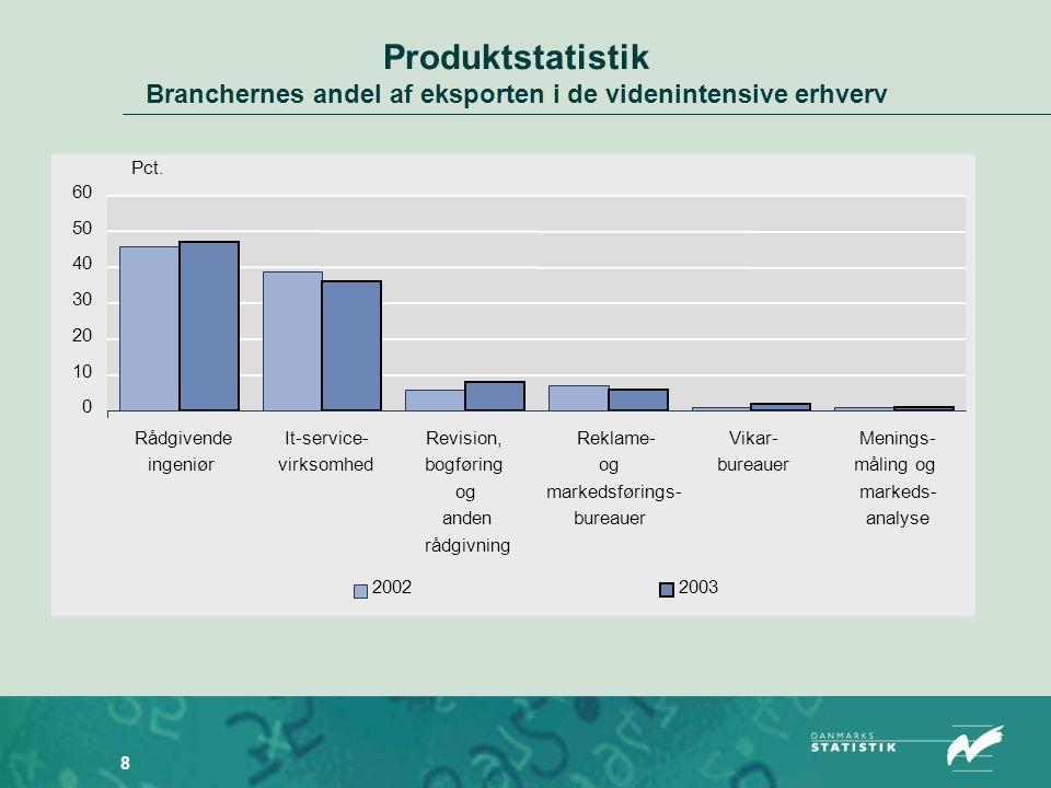 8 Produktstatistik Branchernes andel af eksporten i de videnintensive erhverv 0 10 20 30 40 50 60 Rådgivende ingeniør It-service- virksomhed Revision, bogføring og anden rådgivning Reklame- og markedsførings- bureauer Vikar- bureauer Menings- måling og markeds- analyse 20022003 Pct.
